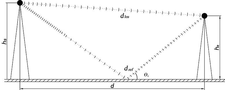 车辆网仿真,WaveModel,双射线干涉模型