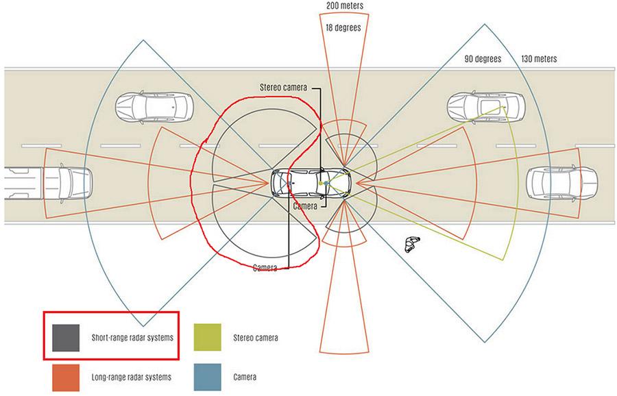 轿车,视野,校核,分析,Paulo Santos origin